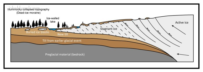 Fig. 12-F. When glaciers advanced onto upland areas such as the Missouri Coteau, the resistance to ice flow that resulted when the glacier edge was forced upward as it pushed onto the upland barrier caused large amounts of subglacial material to be forced into the moving ice. After the glacier on the uplands stopped moving (stagnated), and the ice began to melt, the debris that had been incorporated in the ice remained there. As the ice melted, the debris it contained gradually built up top of the melting stagnant glacier. This resulted in an effective layer of insulation, which greatly slowed the rate at which the remaining ice melted. Diagram: 1-29-2015